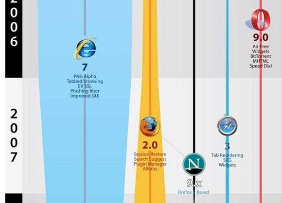 The History and Pority of Web Browsers [Infographic] | All We Like on funny browsers, examples of web browsers, current web browsers, all internet communication, mobile browsers, choice web browsers, top browsers, all icons are internet explorer, compare browsers, major browsers, all internet security, types of browsers, who are we browsers, all internet google, popular web browsers, extremely fast web browsers, all internet logos, all internet apps, created first web browsers, mac os x web browsers,